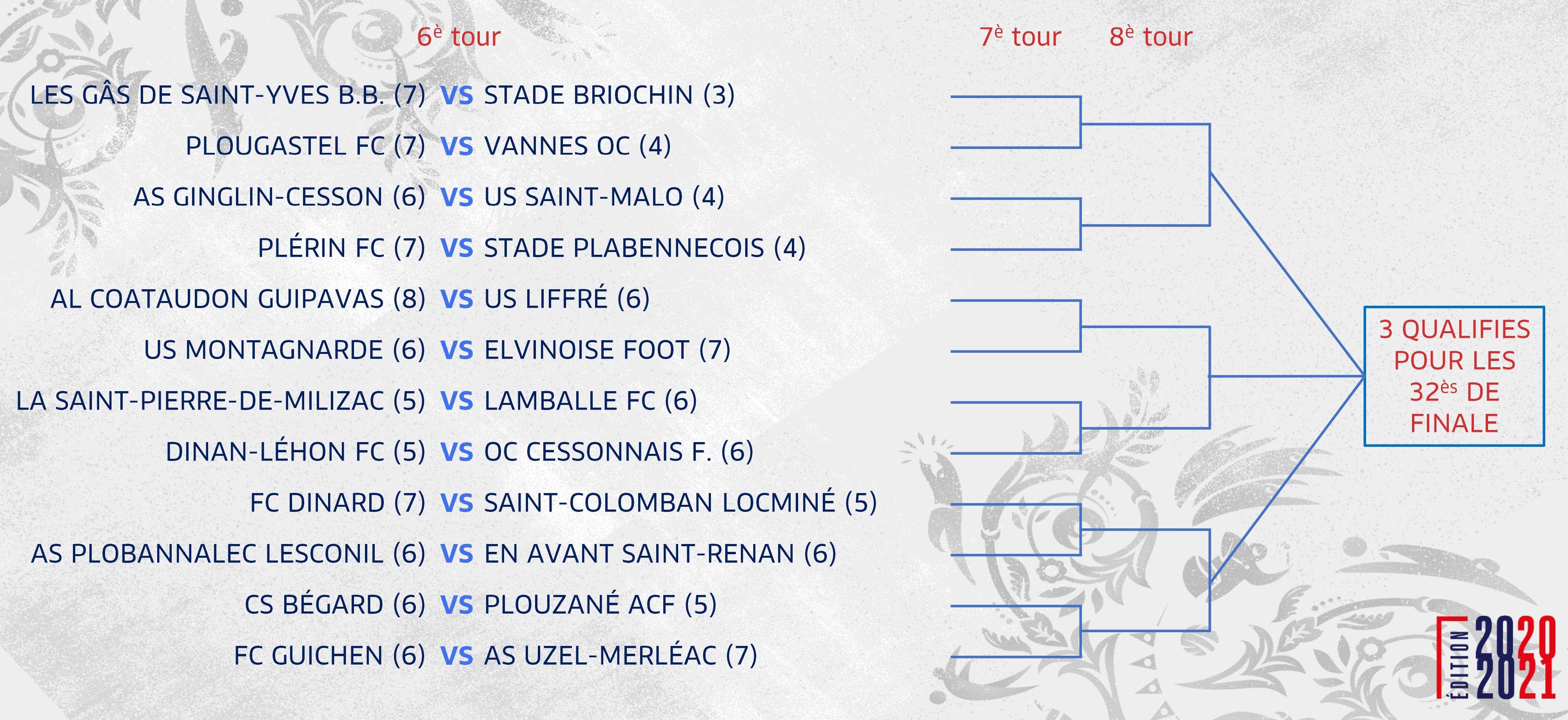 Coupe De France Les Tableaux Par Regions De La Voie Amateur